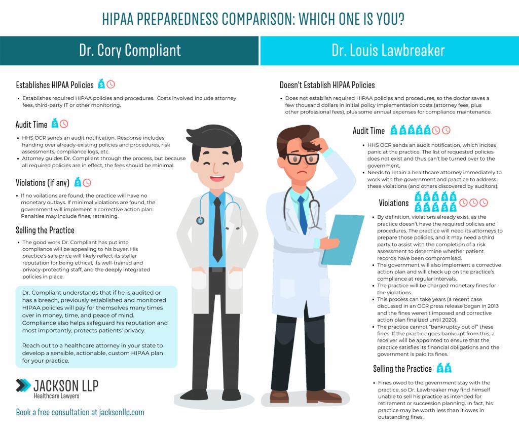 HIPAA Compliance Preparedness Comparison: Which One is You